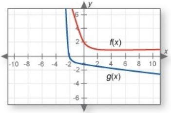 Which-of-these-statements-are-true-Both-graphs-have-exactly-one-asymptote