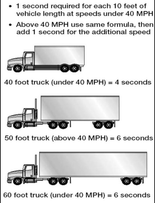 traveling behind large trucks