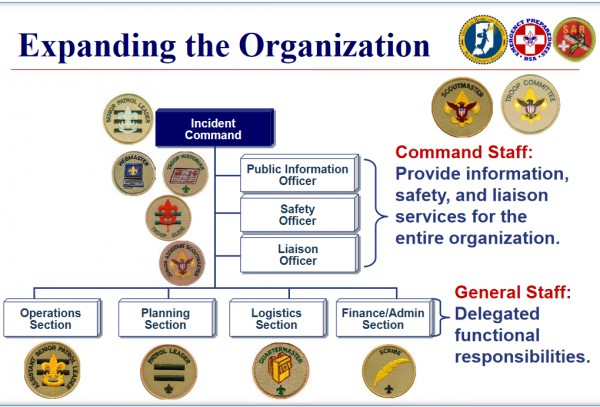 Command_staff