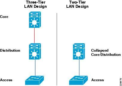 Two-tier LAN network design